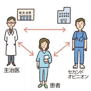 上手な医師との付き合い方